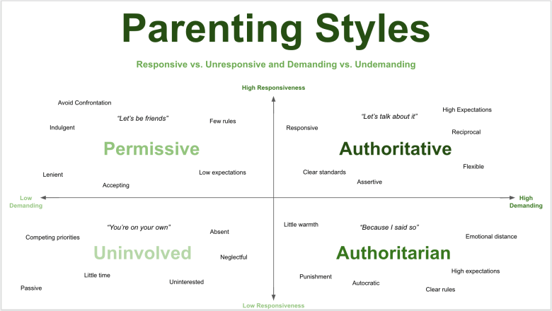 Why Parenting Styles Matter When >> There Are Four Parenting Styles Which Style Do You Use