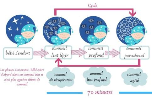 Phases du sommeil de 9 mois à 3 ans