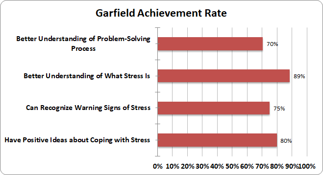 Garfield Achievement