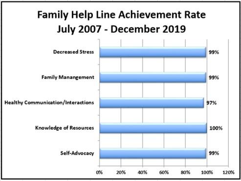 FHL achievement