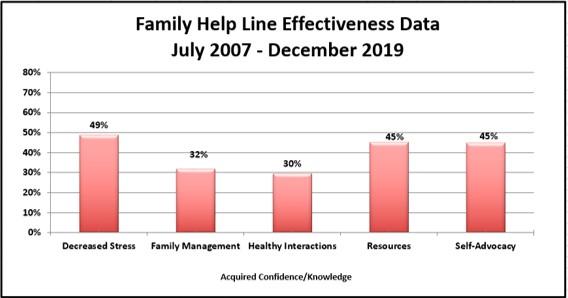 FHL effective data
