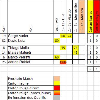 Saison 2015-2016 : Statistiques, après Montpellier-PSG