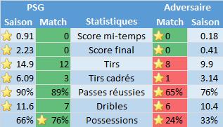 Saison 2015-2016 : Statistiques après SCO Angers - PSG