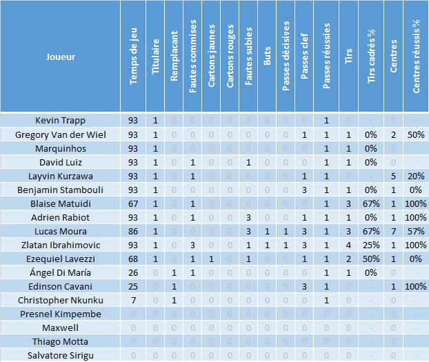 Saison 2015-2016 : Statistiques après PSG - Shakhtar Donetsk : Lucas impressionnant