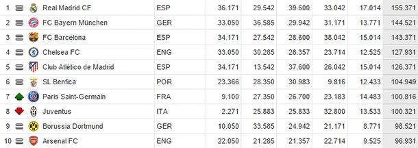 Le PSG passe devant la Juventus au classement UEFA, à la 7e place