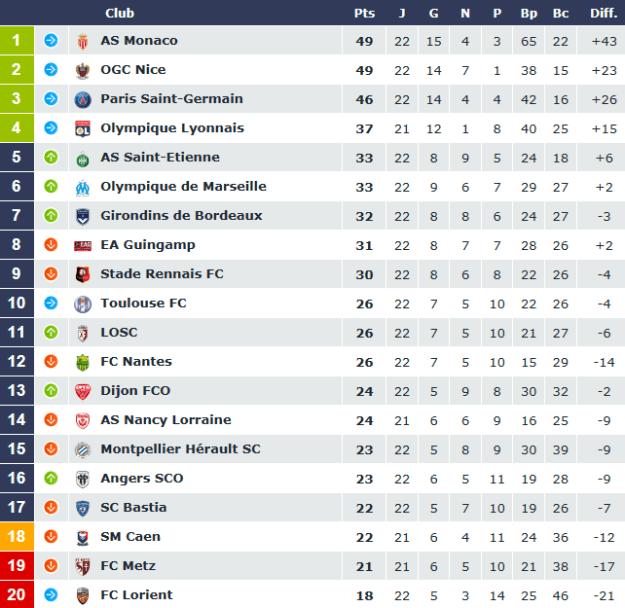 Ligue 1–Présentation de la 23e journée pour le PSG : les Parisiens doivent combler l'écart avec Nice et/ou Monaco