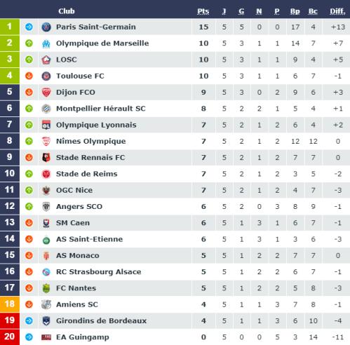 Ligue 1 – Présentation de la 6e journée : 2 chocs avec un triste parfum d'Europe