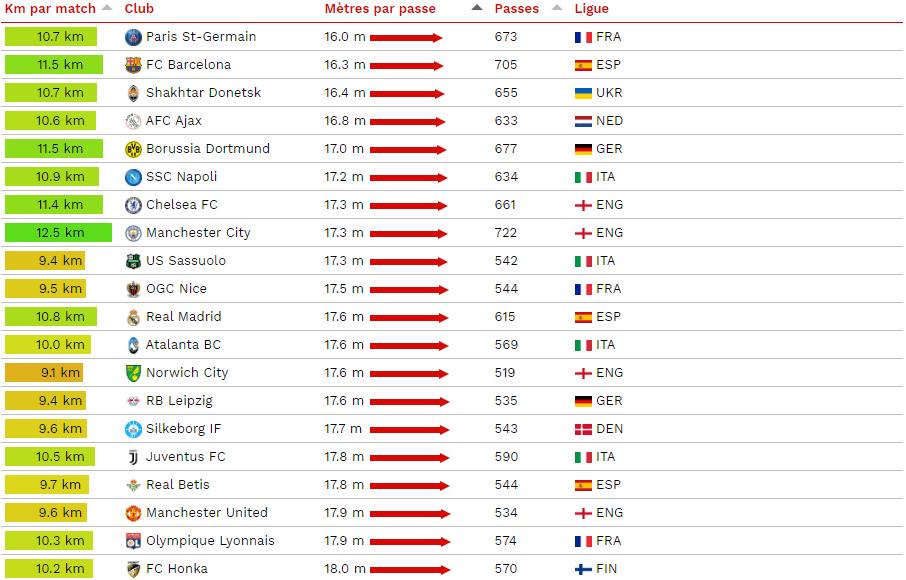 Le PSG fait les passes les plus courtes en Europe en moyenne
