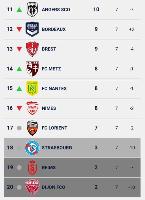 Ligue 1 - Retour sur la 7e journée: le PSG passe 2e devant Rennes, derrière Lille