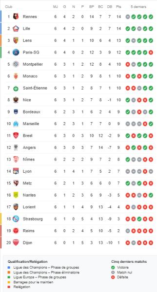 Ligue 1 – Présentation de la 7e journée : le PSG se déplace fatigué, choc entre 2e et 3e