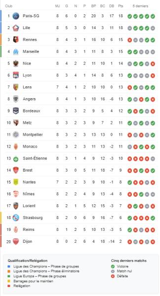 Ligue 1 - Retour sur la 8e journée: le PSG prend la 1ere place