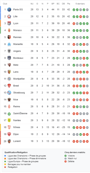 Ligue 1 - Retour sur la 20e journée : le PSG prend la 1ere place avec Lille devant Lyon