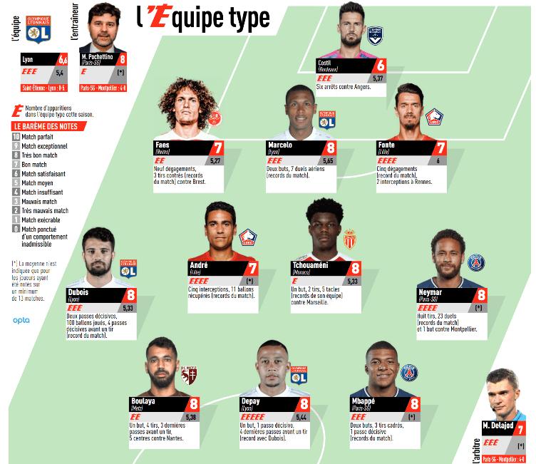 Ligue 1 - 2 joueurs du PSG dans l'équipe-type de L'Equipe