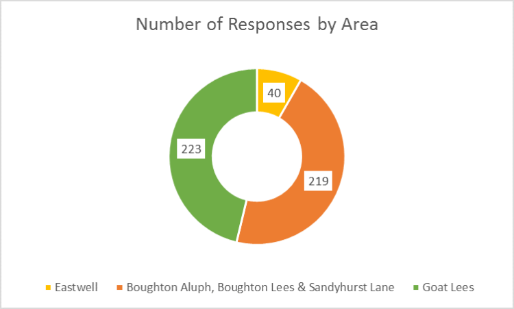 Survey by area 2