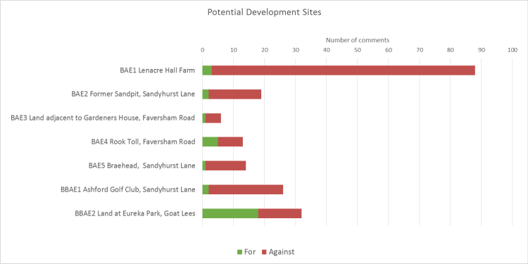Potential sites chart 2