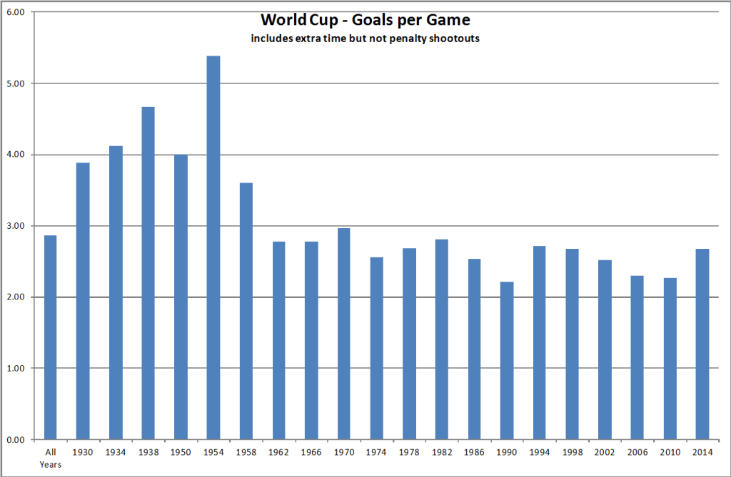 World Cup - Goals per Game