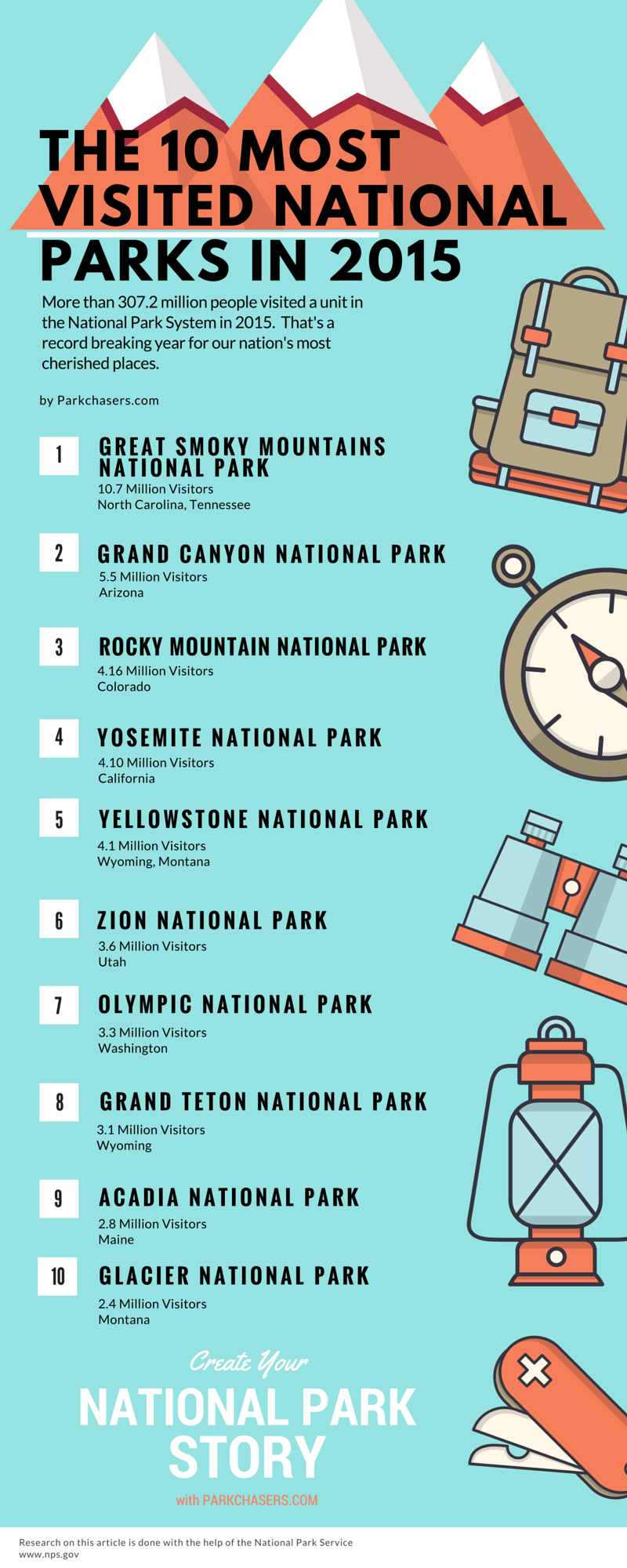 2015 National Park Visitors Infographic