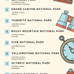 Top 10 Most Visited National Parks in 2016