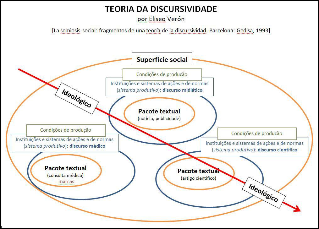Gráfico baseado na Teoria da Discursividade