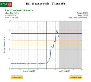 IL grafico della piena a Ponte Lamberti.