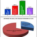 grafici-consultazione2013