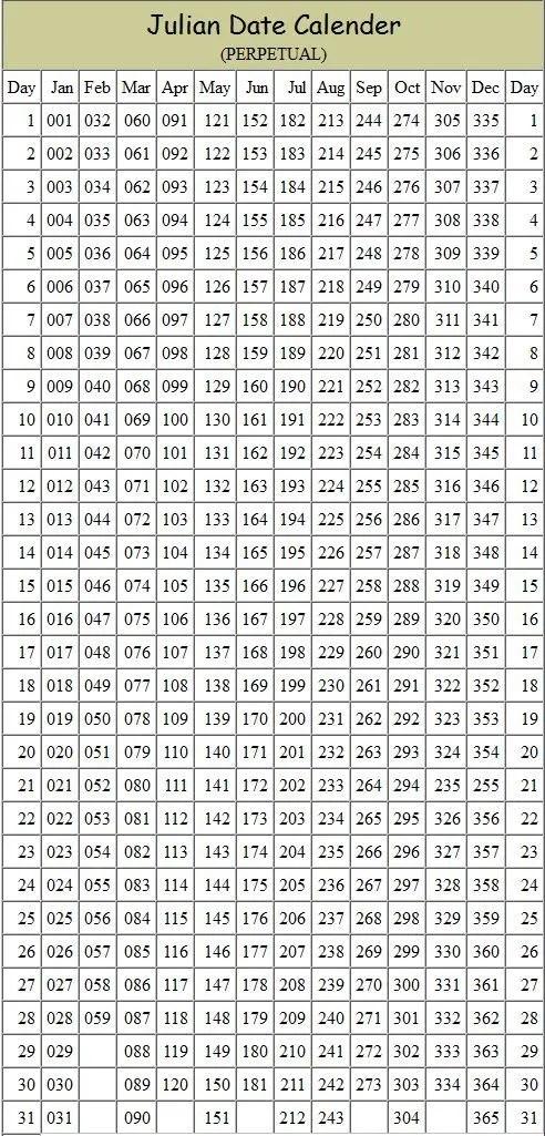 Julian Date Conversion Charts
