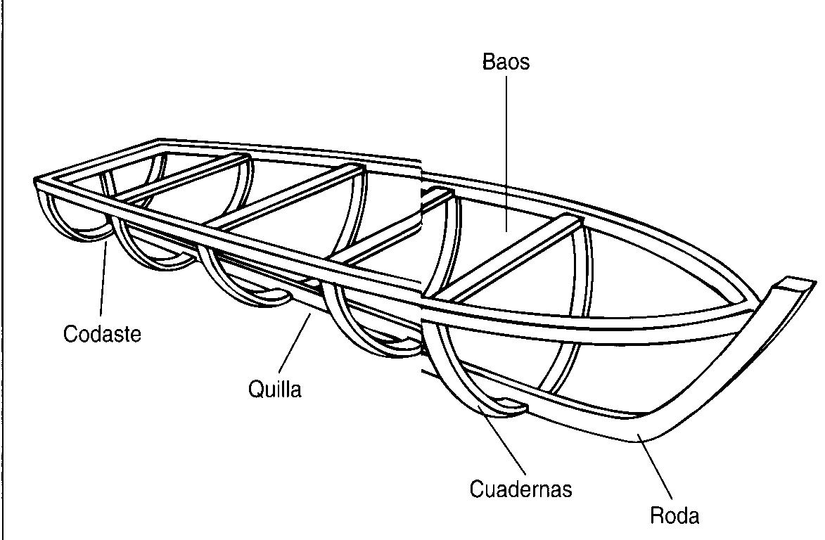 Partes De La Quilla