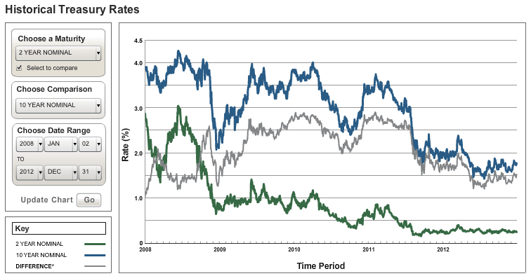 Treasuries_Longer Period_2013-01-02_1309