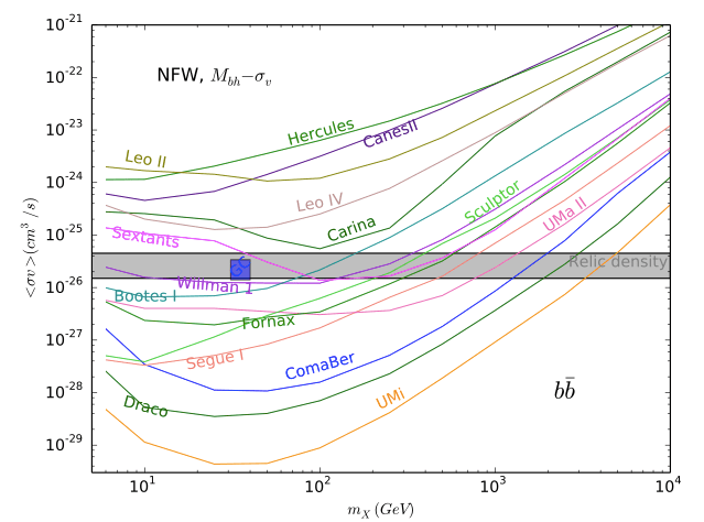 DM annihilation cross-section constraints for the b ̄b final state, for individual dSph, and for a combined analysis of 15 galaxies, assuming an initial NFW DM density distributio