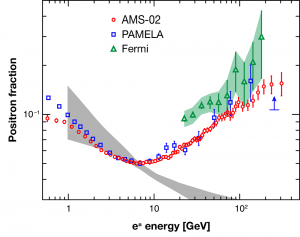 AMS-02, from http://physics.aps.org/articles/v6/40