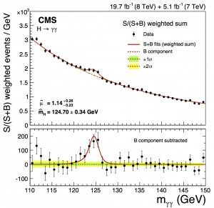 Figure 2: Here we show the Higgs `bump' in the invariant mass spectrum of the Higgs decay to a pair of photons.