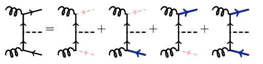 High energy gluon splittings can yield top quarks (lines with arrows). When one of these top quarks is collinear with the beam (pink, dashed), the calculation becomes non-perturbative.