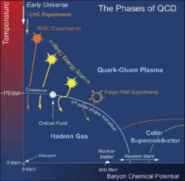 Phases of QCD and the energy scales probed by experiment.