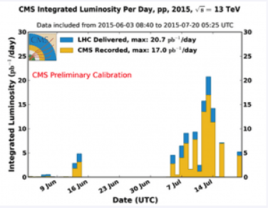 CMS total integrated luminosity per day, from Ref 5.