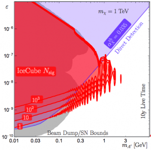 Number of signal (Nsig) dark photon decays expected at the IceCube detector in the plane of dark photon mixing over dark photon mass.