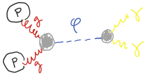 Figure 3: Production of a new scalar particle via gluon fusion followed by decay into photons.