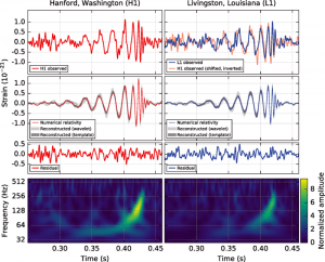 The gravitational-wave event GW150914 observed by the LIGO Collaboration