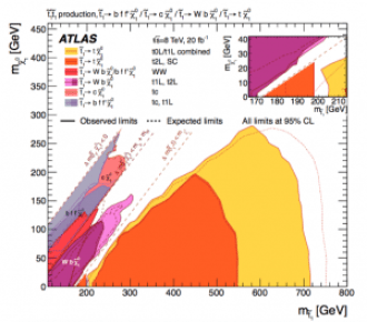 Limit curves for stop and neutralino masses, with 8 TeV ATLAS dataset.