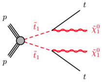 Feynman diagram of stop decay from proton-proton collisions.