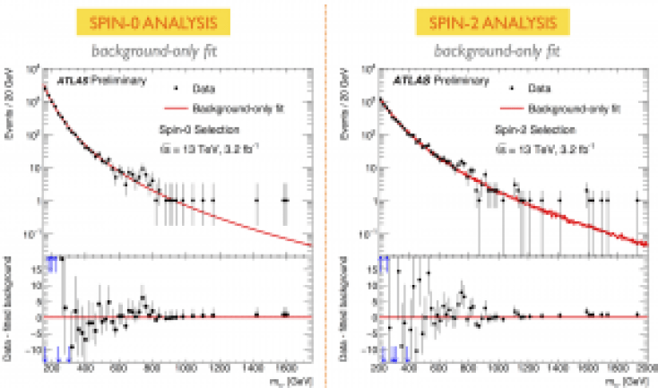 ATLAS 13 TeV diphoton spectrum with cuts optimized for a spin-0 heavy resonance (left) and for a spin-2 resonance (right).