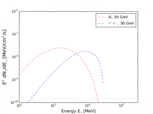 Gamma-ray spectra of dark matter annihilating into bb and tautau.
