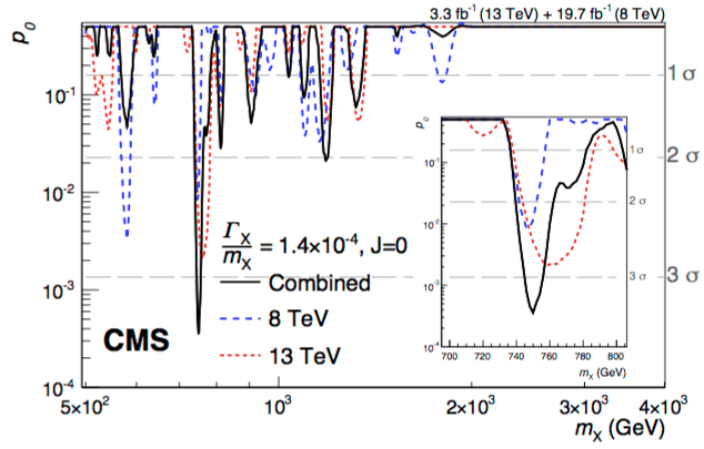 Background-only p-values for a new scalar particle in the CMS diphoton data. The dip at 750 GeV may be early evidence for a new particle.