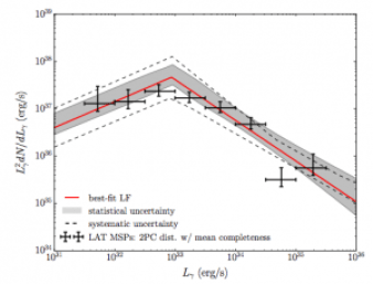 MSP gamma-ray luminosity function (0.1–100 GeV) normalized to the stellar mass of the Milky Way. Error bars correspond to statistical uncertainty associated with the finite number of LAT-detected MSPs. The shaded gray band represents the 1σ statistical uncertainty on the broken power-law fit to these data and dashed gray lines represent the systematic uncertainty envelope (distances to LAT-detected MSPs, spatial distribution of Galactic MSPs, and effective selection function of LAT pulsar catalog).