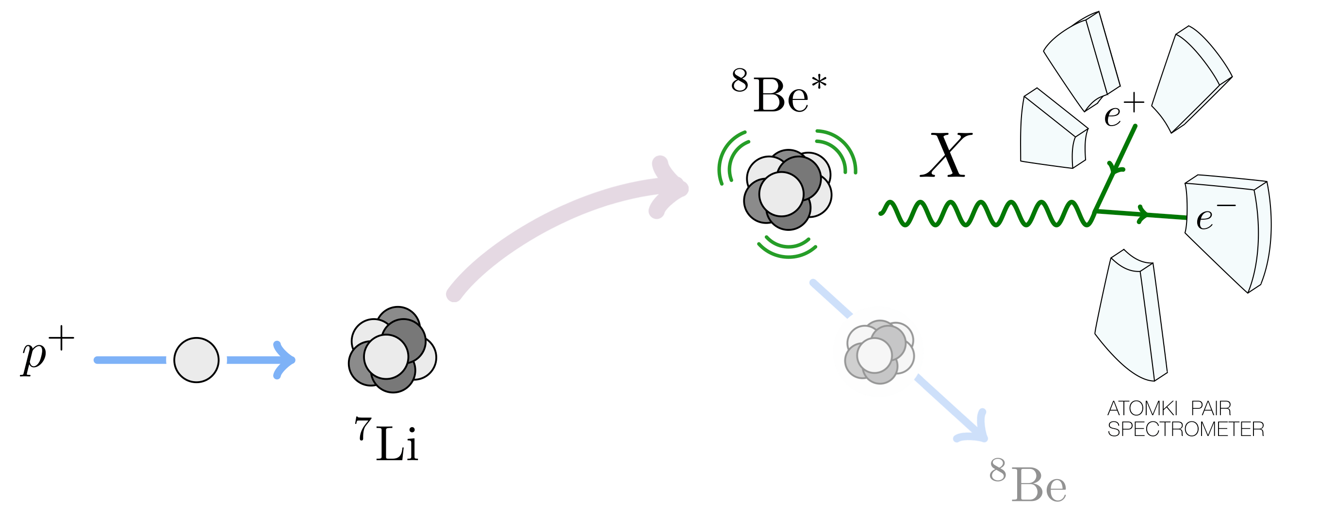 The delirium over beryllium particlebites in summary protons of a specific energy bombard stationary lithium 7 nuclei and excite them to the 1815 mev pooptronica