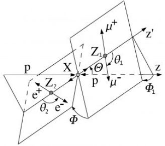 Figure 3: Angular center of mass observables ($latex \Theta, \theta_1, \theta_2, Φ, Φ_1$) in Higgs to four lepton decays.