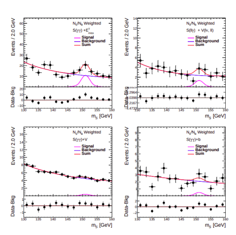 4 plots in different channels showing the purported excess at 151 GeV in different channels.