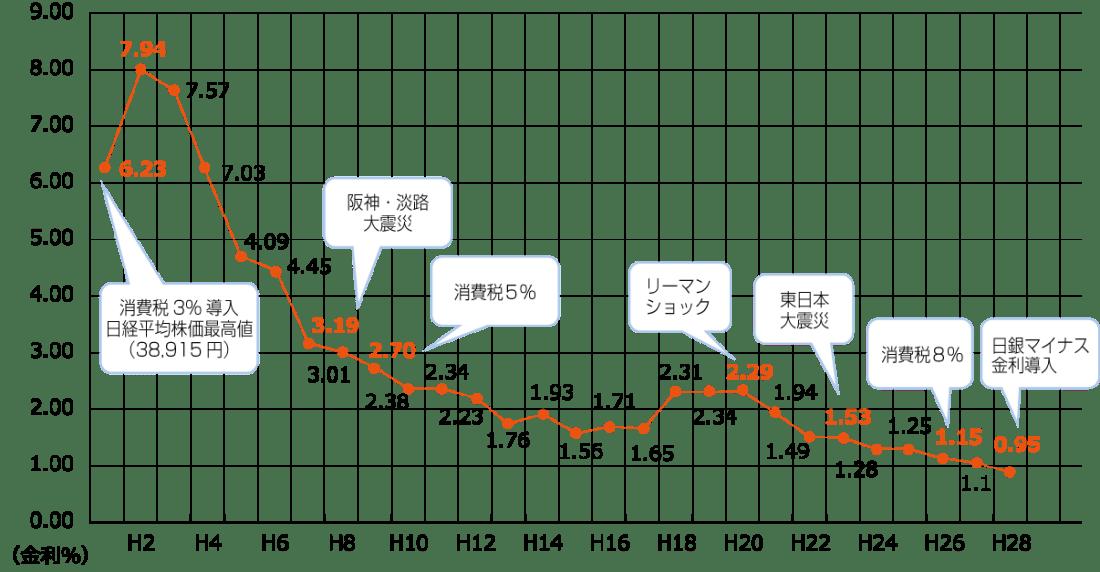 銀行預金の金利推移