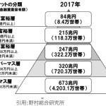 アメリカの所得格差からみるこれからの日本経済【貧富の格差拡大】