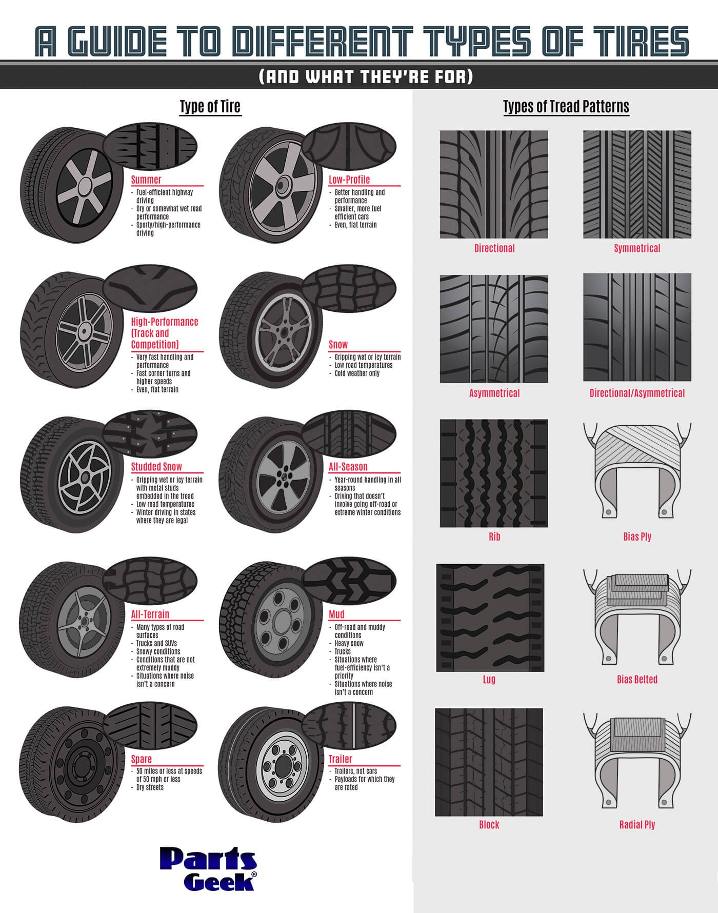 A Guide To Choosing The Right Tires For Your Truck Or Suv