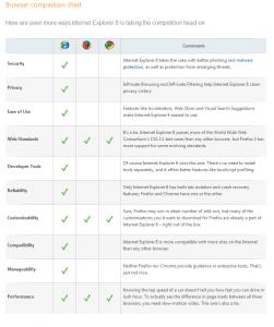 Windows Internet Explorer 8- Get the facts